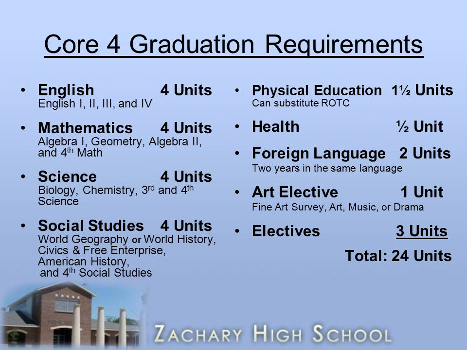 Core 4 Graduation Requirements English 4 Units English I, II, III, and IV Mathematics4 Units Algebra I, Geometry, Algebra II, and 4 th Math Science4 Units Biology, Chemistry, 3 rd and 4 th Science Social Studies4 Units World Geography or World History, Civics & Free Enterprise, American History, and 4 th Social Studies Physical Education 1½ Units Can substitute ROTC Health ½ Unit Foreign Language 2 Units Two years in the same language Art Elective 1 Unit Fine Art Survey, Art, Music, or Drama Electives 3 Units Total: 24 Units