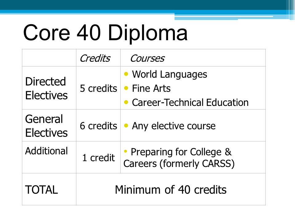 Core 40 Diploma Credits Courses Directed Electives 5 credits World Languages Fine Arts Career-Technical Education General Electives 6 credits Any elective course Additional 1 credit Preparing for College & Careers (formerly CARSS) TOTALMinimum of 40 credits