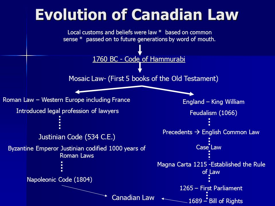 Evolution of Canadian Law Local customs and beliefs were law * based on common sense * passed on to future generations by word of mouth.