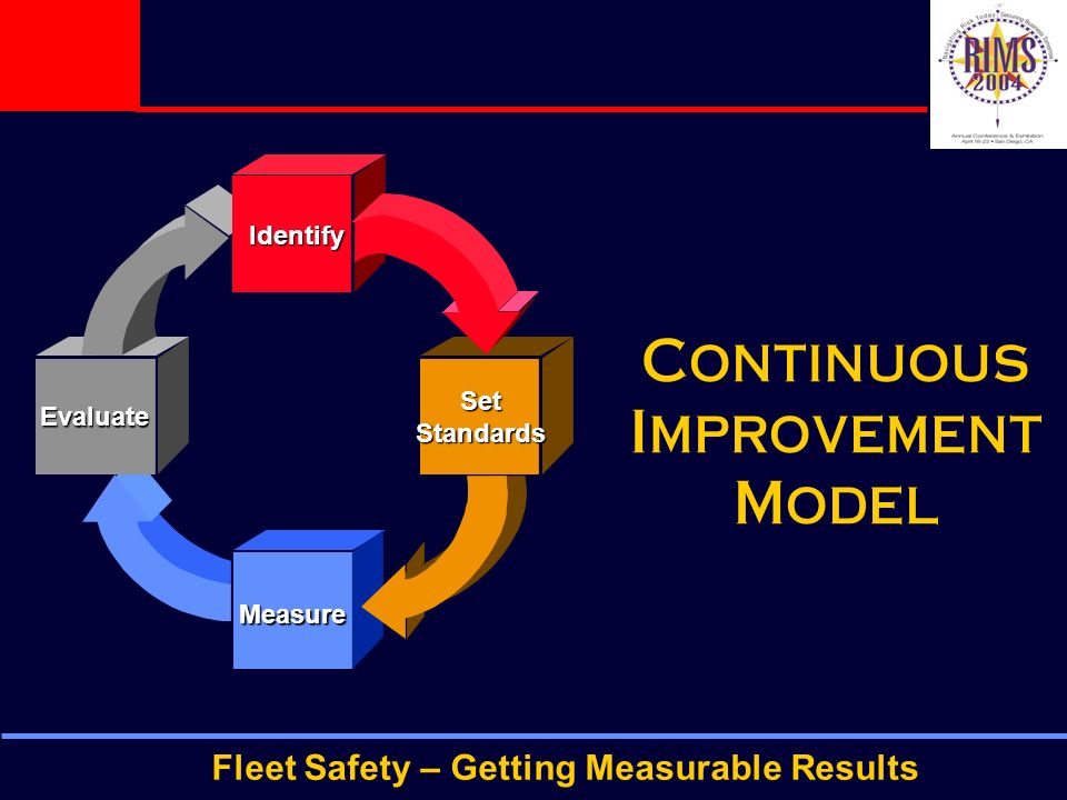 Fleet Safety – Getting Measurable Results Continuous Improvement Model Identify SetStandards Measure Evaluate