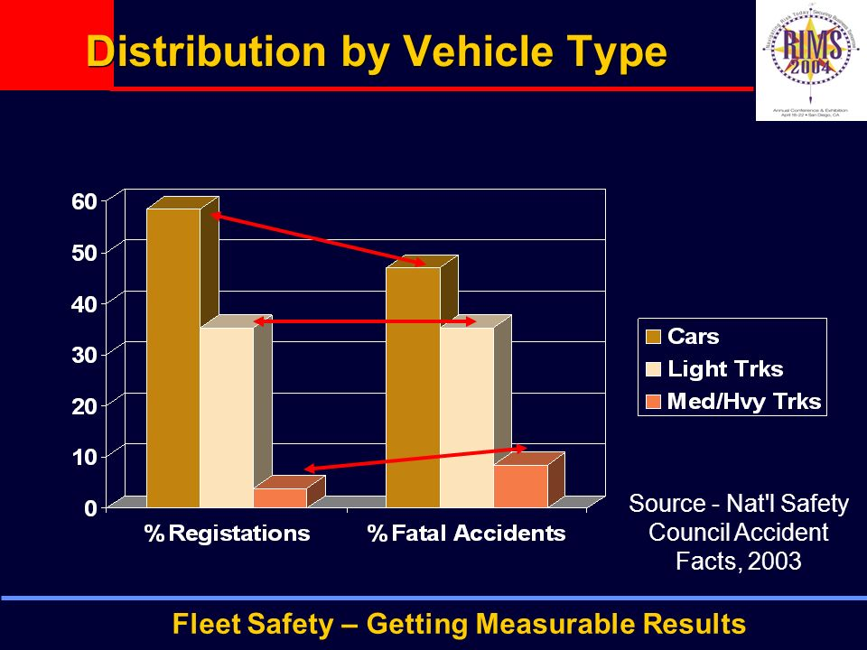 Fleet Safety – Getting Measurable Results Distribution by Vehicle Type Source - Nat l Safety Council Accident Facts, 2003