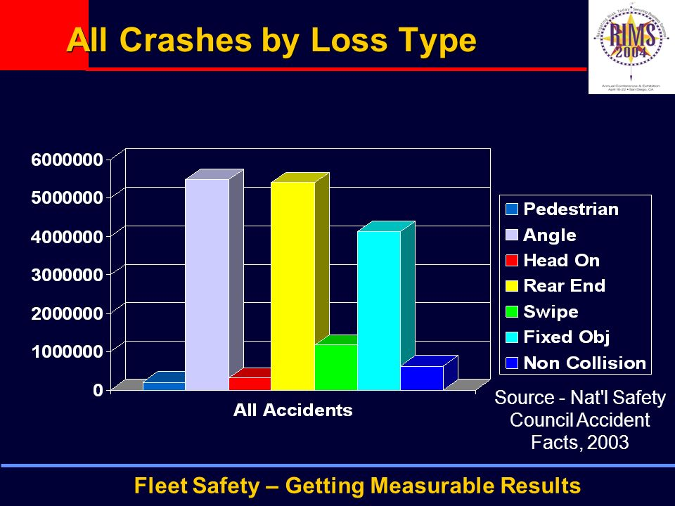 Fleet Safety – Getting Measurable Results All Crashes by Loss Type Source - Nat l Safety Council Accident Facts, 2003