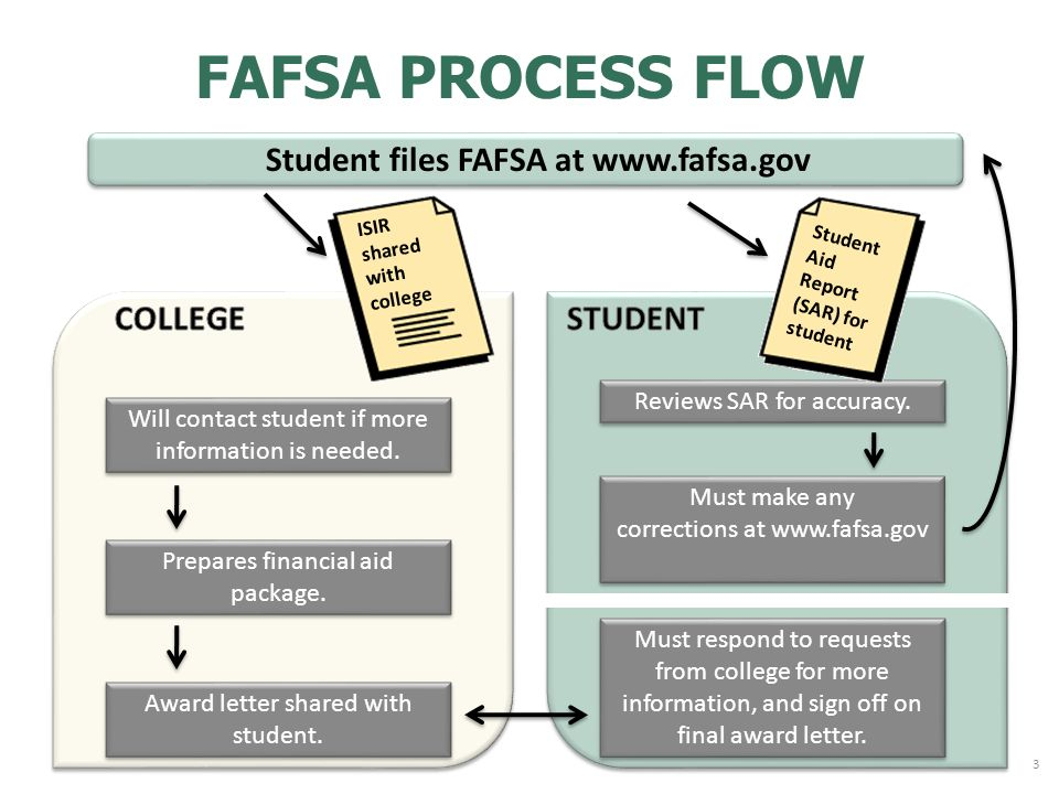FAFSA PROCESS FLOW Will contact student if more information is needed.