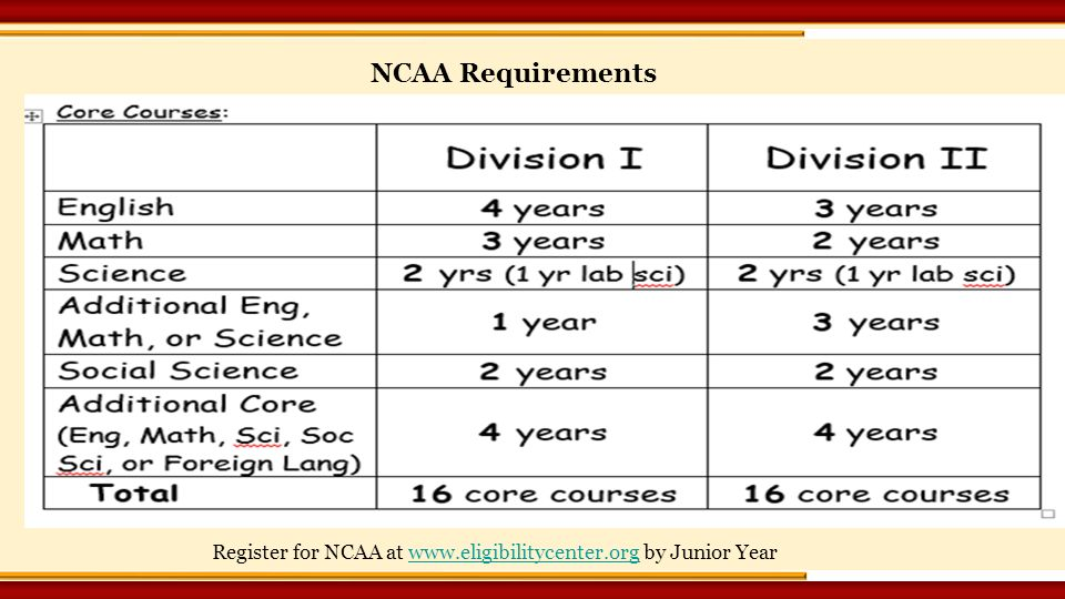 Register for NCAA at   by Junior Yearwww.eligibilitycenter.org NCAA Requirements