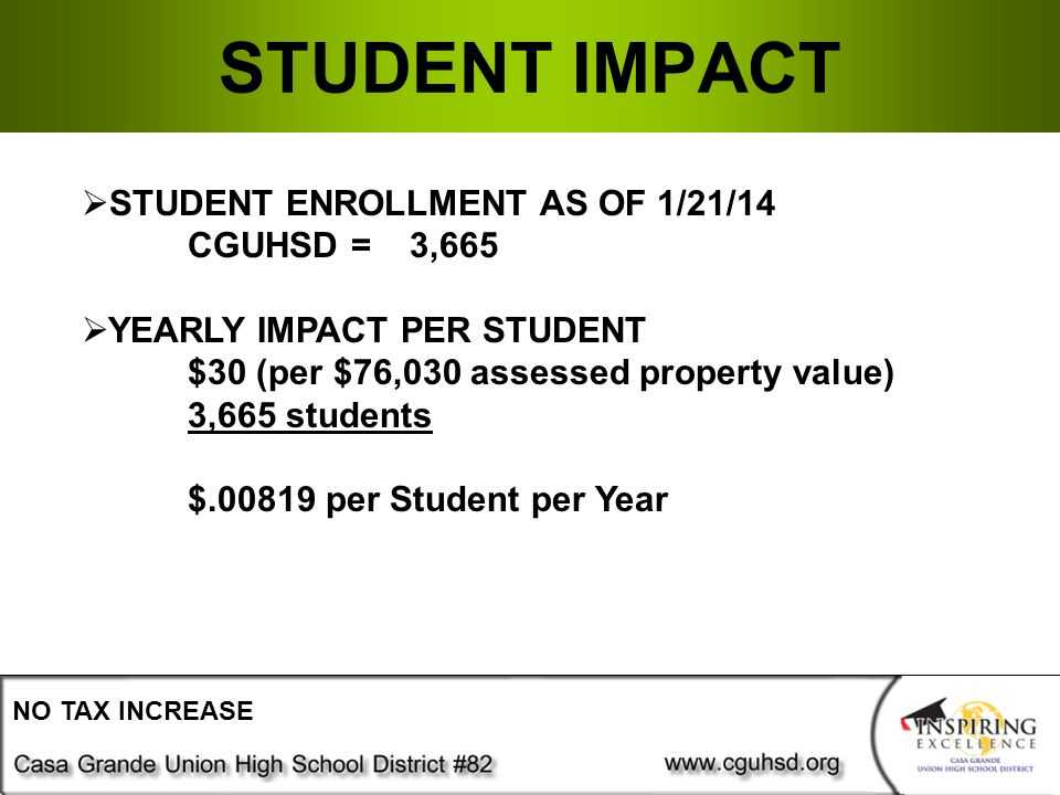STUDENT IMPACT NO TAX INCREASE  STUDENT ENROLLMENT AS OF 1/21/14 CGUHSD = 3,665  YEARLY IMPACT PER STUDENT $30 (per $76,030 assessed property value) 3,665 students $ per Student per Year