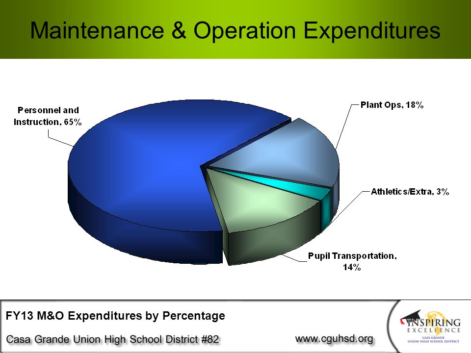 Maintenance & Operation Expenditures FY13 M&O Expenditures by Percentage