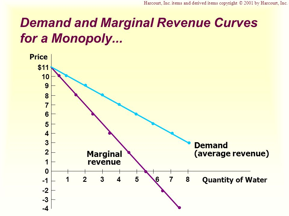 Demand and Marginal Revenue Curves for a Monopoly...