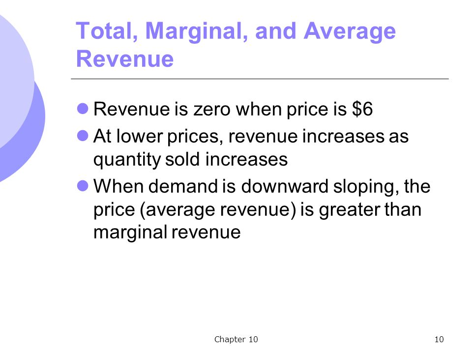 Chapter 1010 Total, Marginal, and Average Revenue Revenue is zero when price is $6 At lower prices, revenue increases as quantity sold increases When demand is downward sloping, the price (average revenue) is greater than marginal revenue