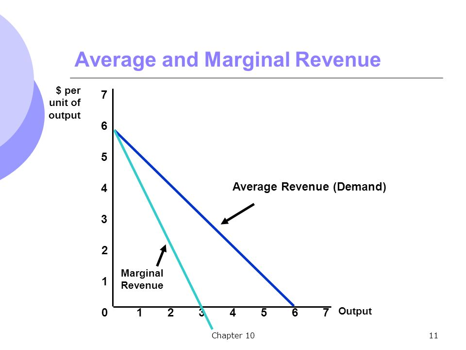 Chapter 1011 Average and Marginal Revenue Output $ per unit of output Average Revenue (Demand) Marginal Revenue