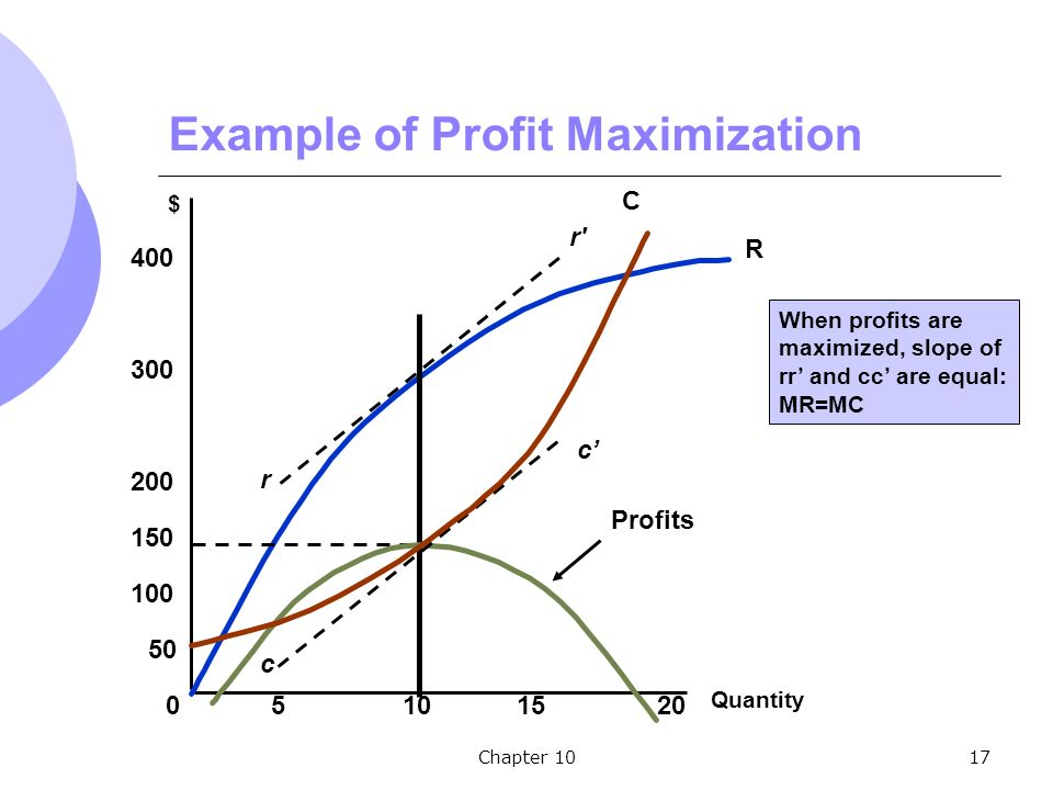 Chapter 1017 Quantity $ R 10 Profits r r c c' Example of Profit Maximization C When profits are maximized, slope of rr' and cc' are equal: MR=MC