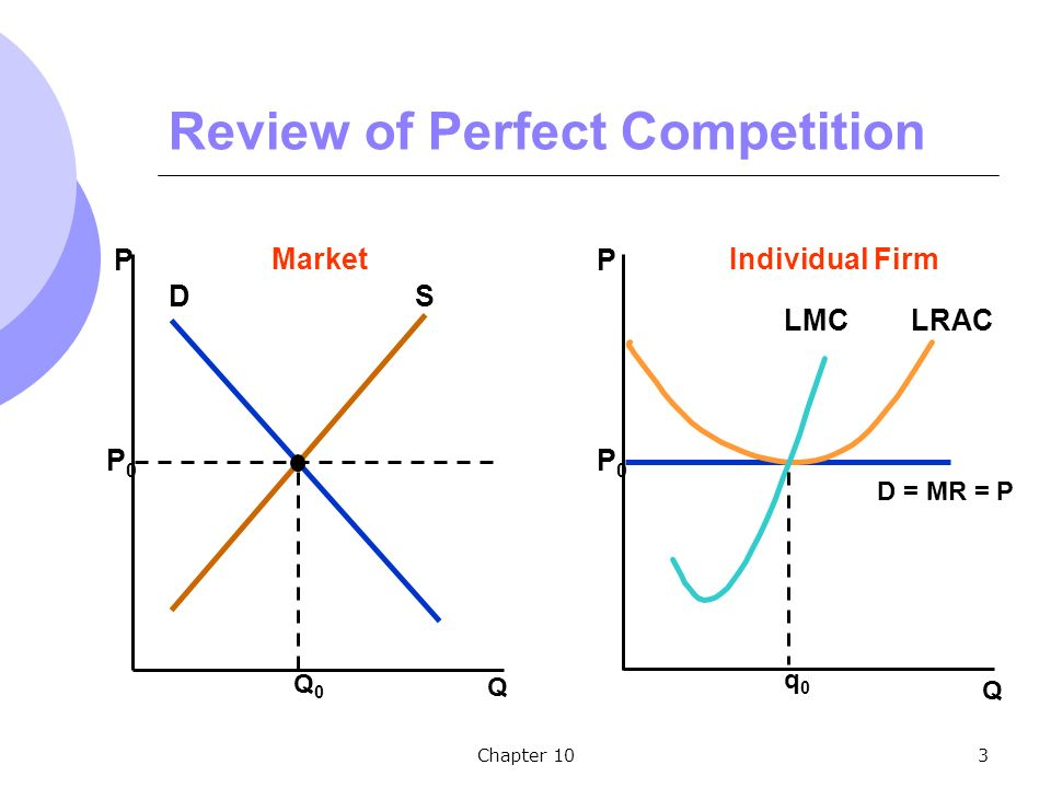 Chapter 103 Review of Perfect Competition Q P Market DS Q0Q0 P0P0 Q P Individual Firm P0P0 D = MR = P q0q0 LRACLMC