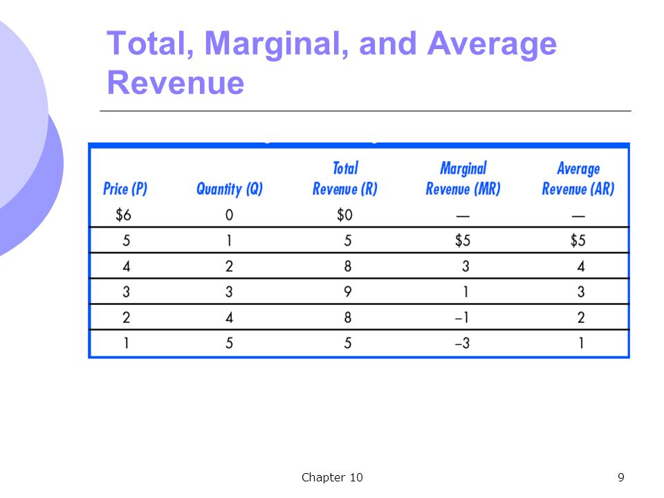 Chapter 109 Total, Marginal, and Average Revenue