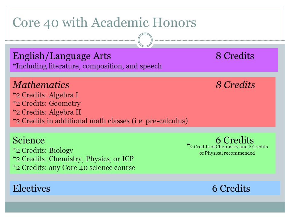 Core 40 with Academic Honors English/Language Arts8 Credits *Including literature, composition, and speech Mathematics8 Credits *2 Credits: Algebra I *2 Credits: Geometry *2 Credits: Algebra II *2 Credits in additional math classes (i.e.