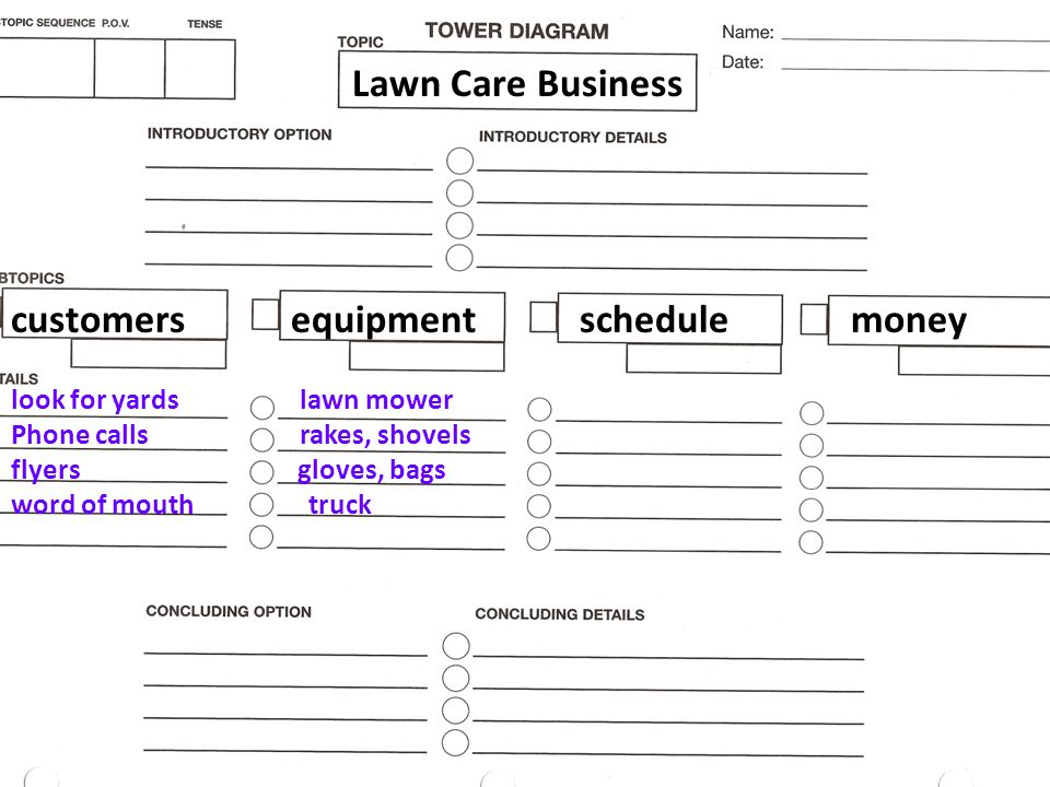 customersequipmentschedulemoney Lawn Care Business look for yards Phone calls flyers word of mouth lawn mower rakes, shovels gloves, bags truck