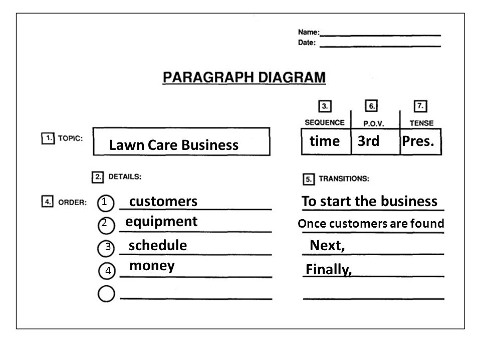 Lawn Care Business customers equipment schedule money time3rd To start the business Once customers are found Next, Finally, Pres.