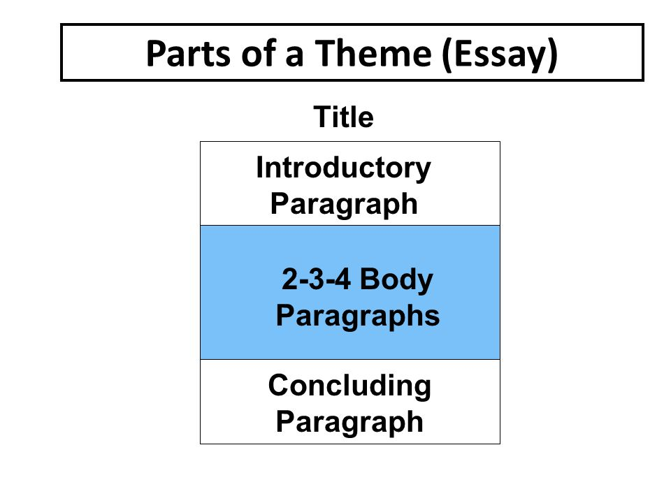 Parts of a Theme (Essay) Title Introductory Paragraph Body Paragraphs Concluding Paragraph