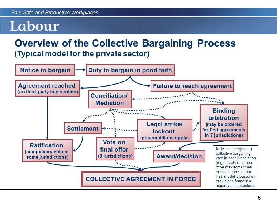 Negotiating And Accessing Collective Bargaining Agreements In Canada