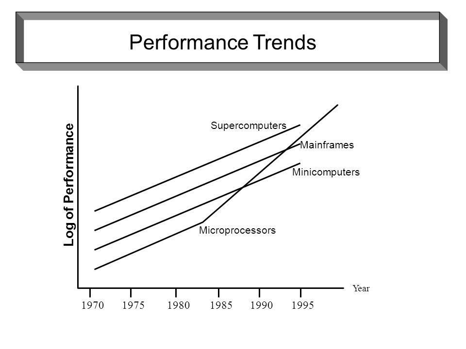 Microprocessors Minicomputers Mainframes Supercomputers 1995 Year Log of Performance Performance Trends