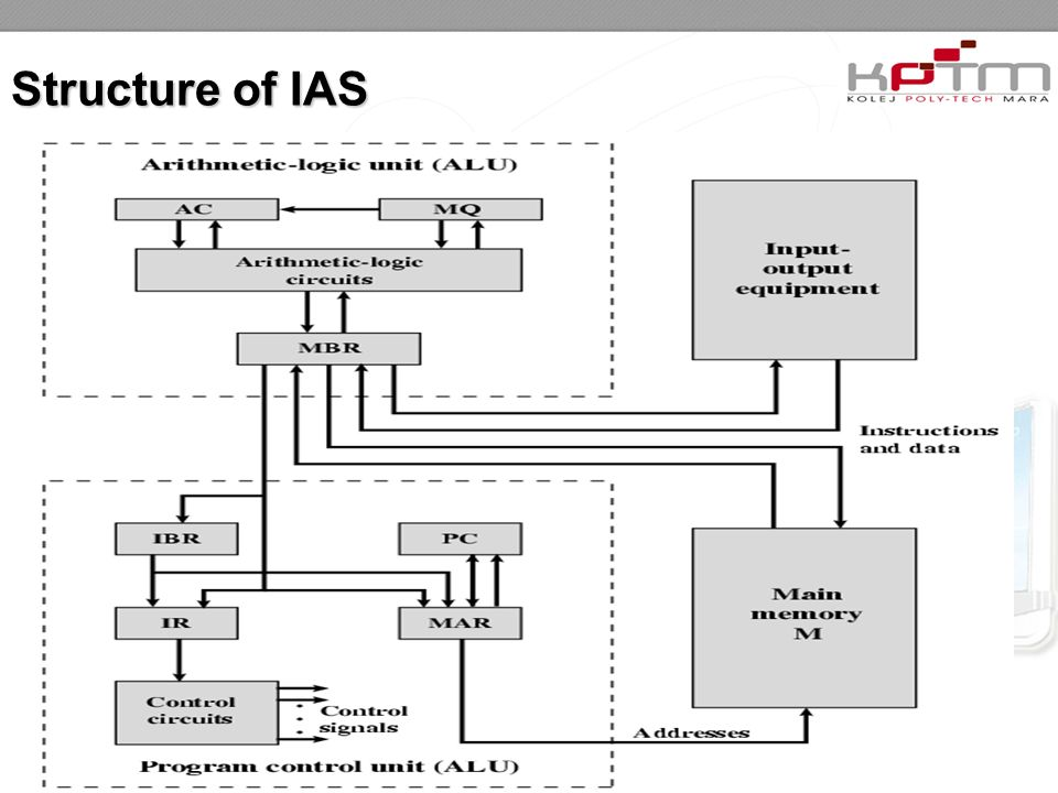 Structure of IAS