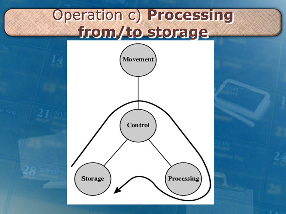 Operation c) Processing from/to storage