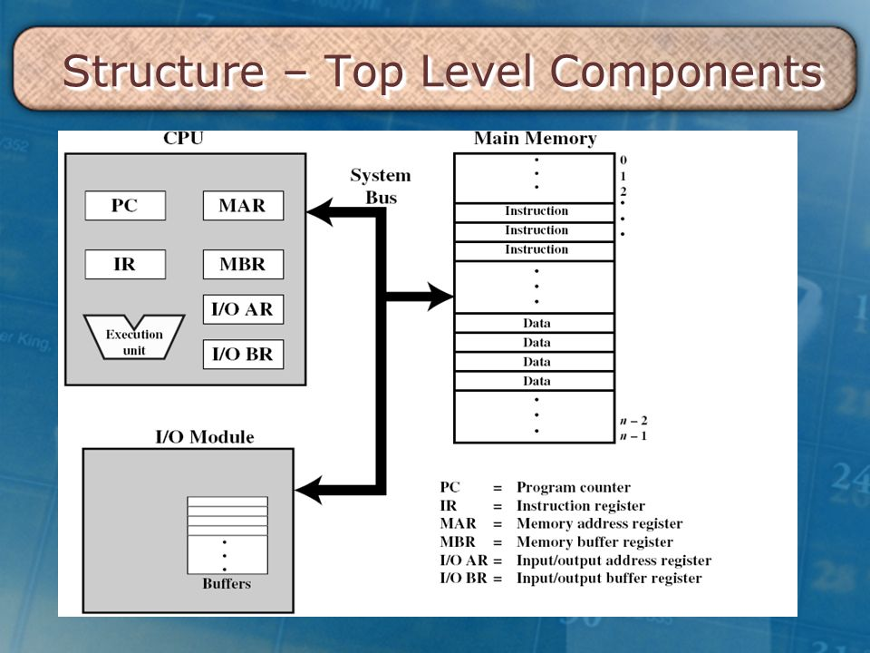 Structure – Top Level Components