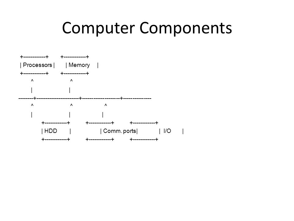 Computer Components | Processors | | Memory | ^ ^ | | ^ ^ ^ | | | | HDD || Comm.