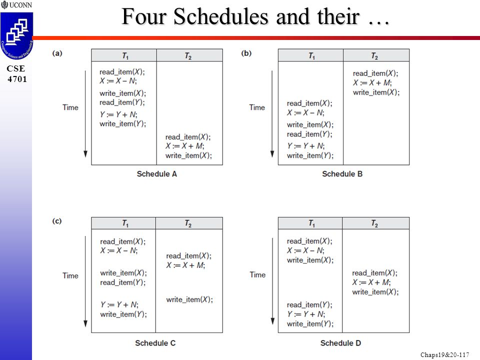 Chaps19&20-117 CSE 4701 Four Schedules and their …