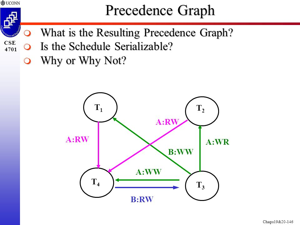 Chaps19&20-146 CSE 4701 Precedence Graph  What is the Resulting Precedence Graph.