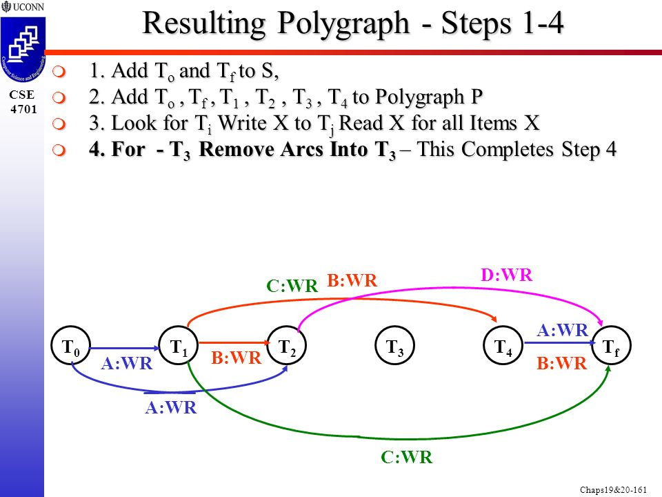 Chaps19&20-161 CSE 4701 Resulting Polygraph - Steps 1-4  1.