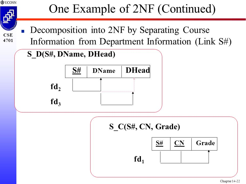 CSE 4701 Chapter 14-22 One Example of 2NF (Continued) n Decomposition into 2NF by Separating Course Information from Department Information (Link S#) S_D(S#, DName, DHead) DHead DName fd 2 fd 3 S# S_C(S#, CN, Grade) fd 1 S#CNGrade