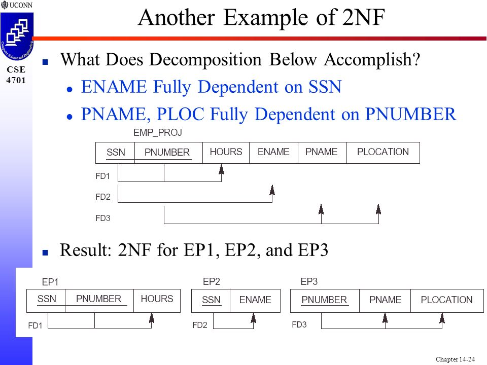 CSE 4701 Chapter 14-24 Another Example of 2NF n What Does Decomposition Below Accomplish.