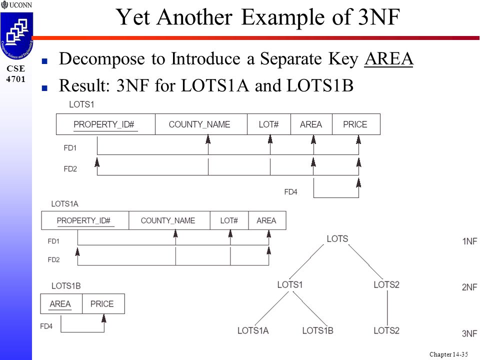 CSE 4701 Chapter 14-35 Yet Another Example of 3NF n Decompose to Introduce a Separate Key AREA n Result: 3NF for LOTS1A and LOTS1B