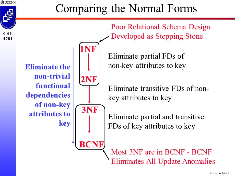 CSE 4701 Chapter 14-42 Comparing the Normal Forms 1NF 2NF 3NF BCNF Eliminate the non-trivial functional dependencies of non-key attributes to key Eliminate partial FDs of non-key attributes to key Eliminate transitive FDs of non- key attributes to key Eliminate partial and transitive FDs of key attributes to key Poor Relational Schema Design Developed as Stepping Stone Most 3NF are in BCNF - BCNF Eliminates All Update Anomalies