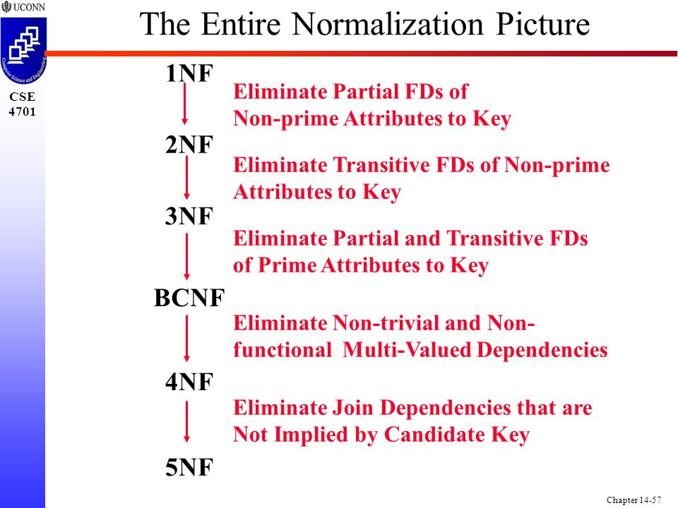 CSE 4701 Chapter 14-57 The Entire Normalization Picture 1NF 2NF 3NF BCNF Eliminate Partial FDs of Non-prime Attributes to Key Eliminate Transitive FDs of Non-prime Attributes to Key Eliminate Partial and Transitive FDs of Prime Attributes to Key 4NF Eliminate Non-trivial and Non- functional Multi-Valued Dependencies 5NF Eliminate Join Dependencies that are Not Implied by Candidate Key
