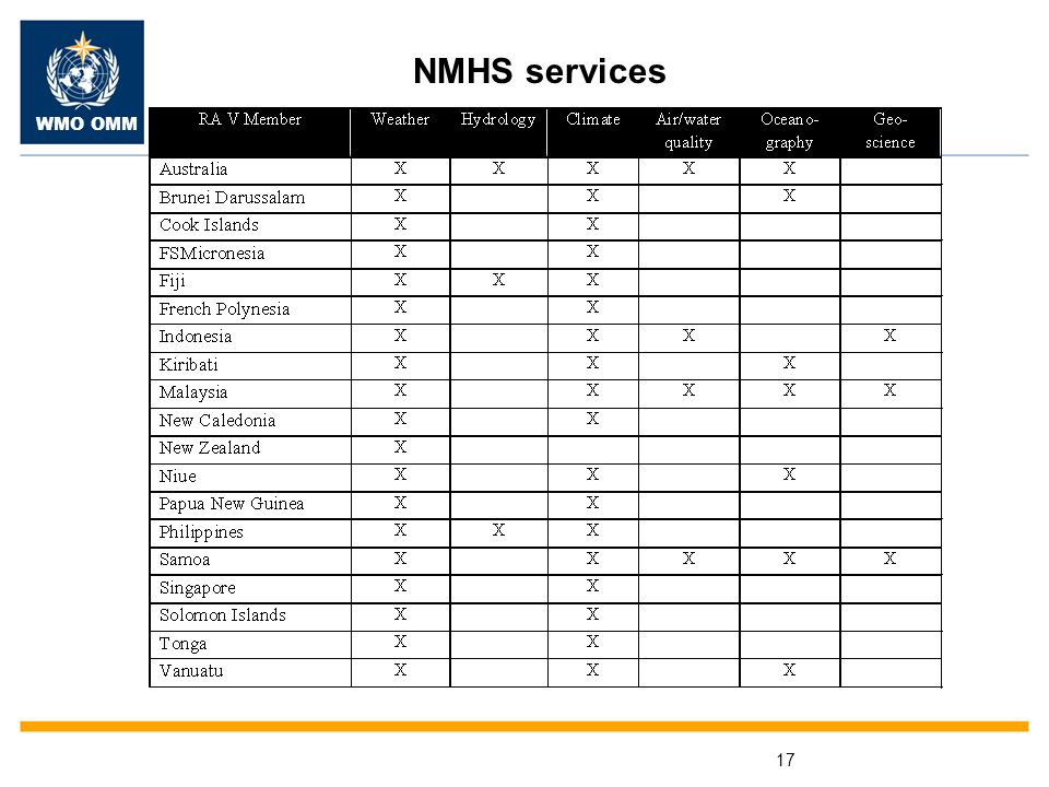 WMO OMM 17 NMHS services