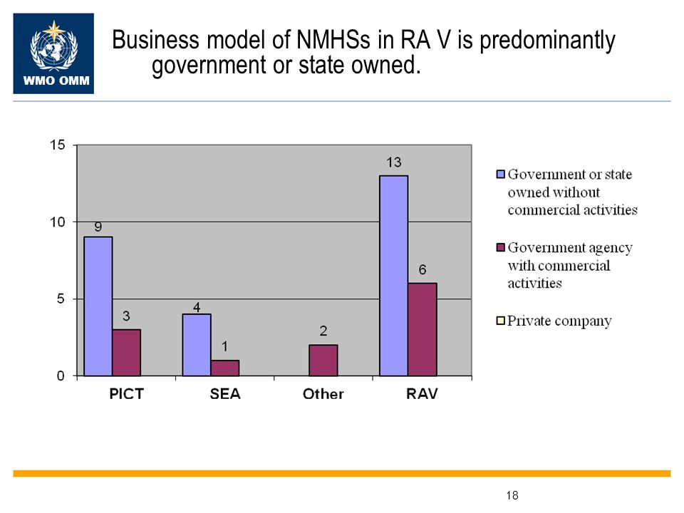 WMO OMM 18 Business model of NMHSs in RA V is predominantly government or state owned.