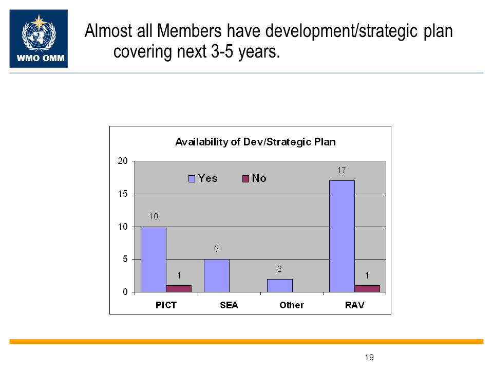 WMO OMM 19 Almost all Members have development/strategic plan covering next 3-5 years.