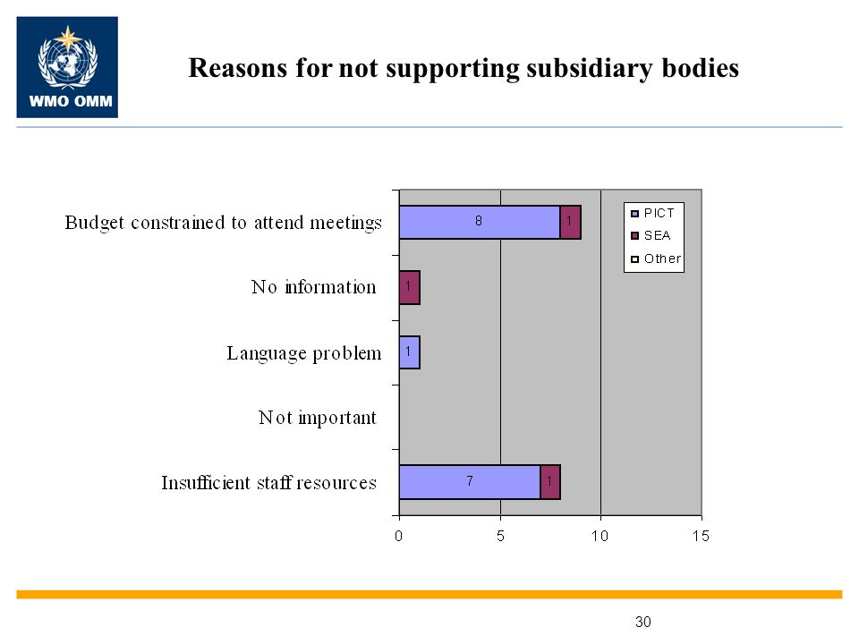 WMO OMM 30 Reasons for not supporting subsidiary bodies