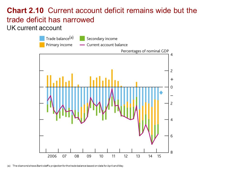 Chart 2.10 Current account deficit remains wide but the trade deficit has narrowed UK current account (a)The diamond shows Bank staff's projection for the trade balance based on data for April and May.