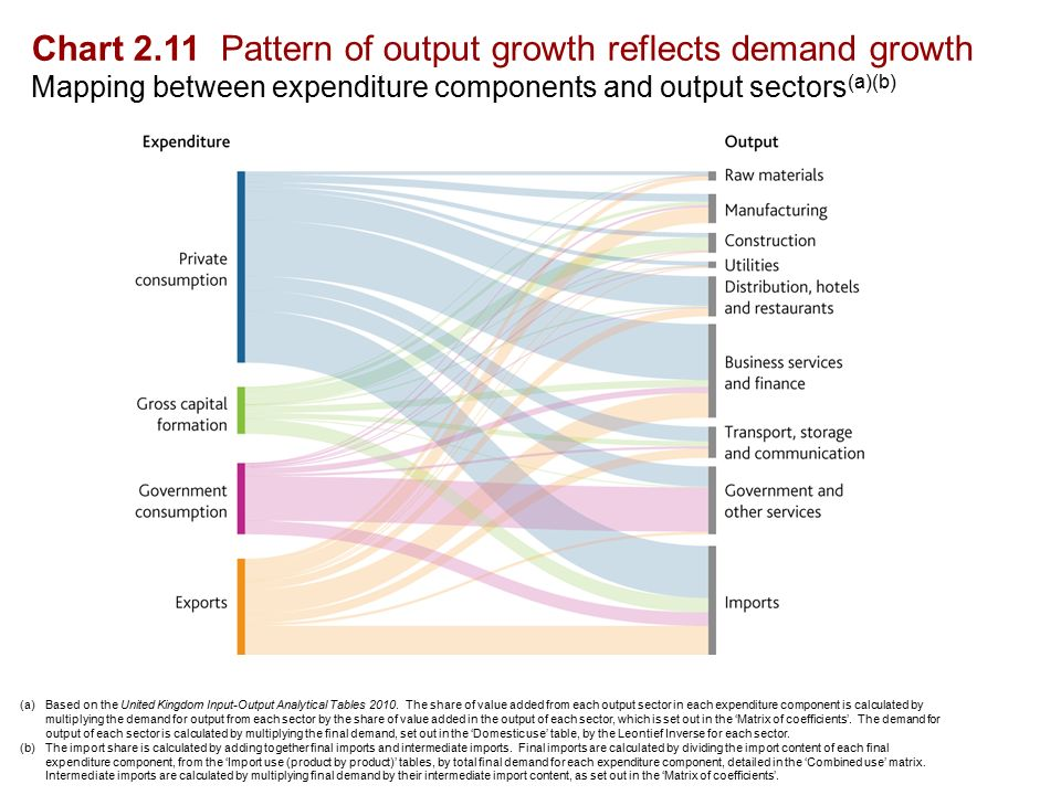 Chart 2.11 Pattern of output growth reflects demand growth Mapping between expenditure components and output sectors (a)(b) (a)Based on the United Kingdom Input-Output Analytical Tables 2010.