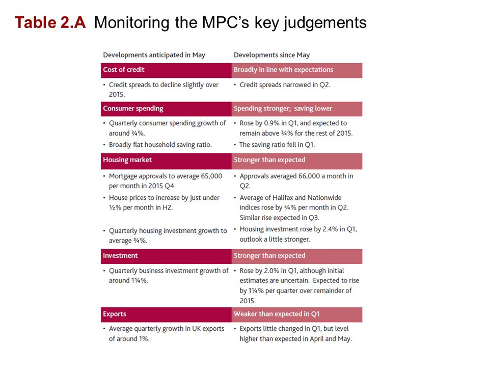 Table 2.A Monitoring the MPC's key judgements