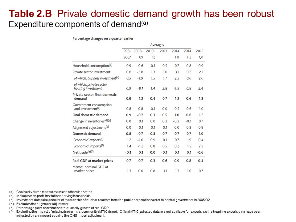 Table 2.B Private domestic demand growth has been robust Expenditure components of demand (a) (a)Chained-volume measures unless otherwise stated.
