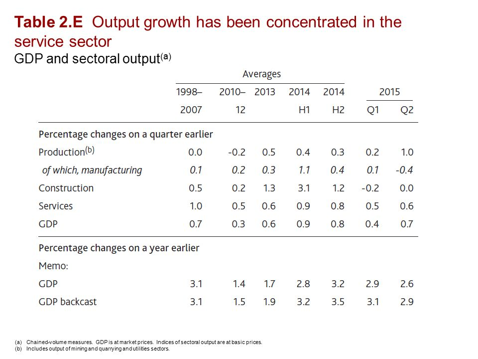 Table 2.E Output growth has been concentrated in the service sector GDP and sectoral output (a) (a)Chained-volume measures.