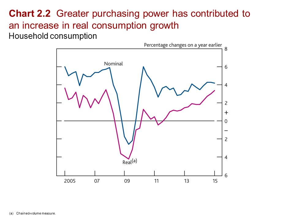 Chart 2.2 Greater purchasing power has contributed to an increase in real consumption growth Household consumption (a)Chained-volume measure.