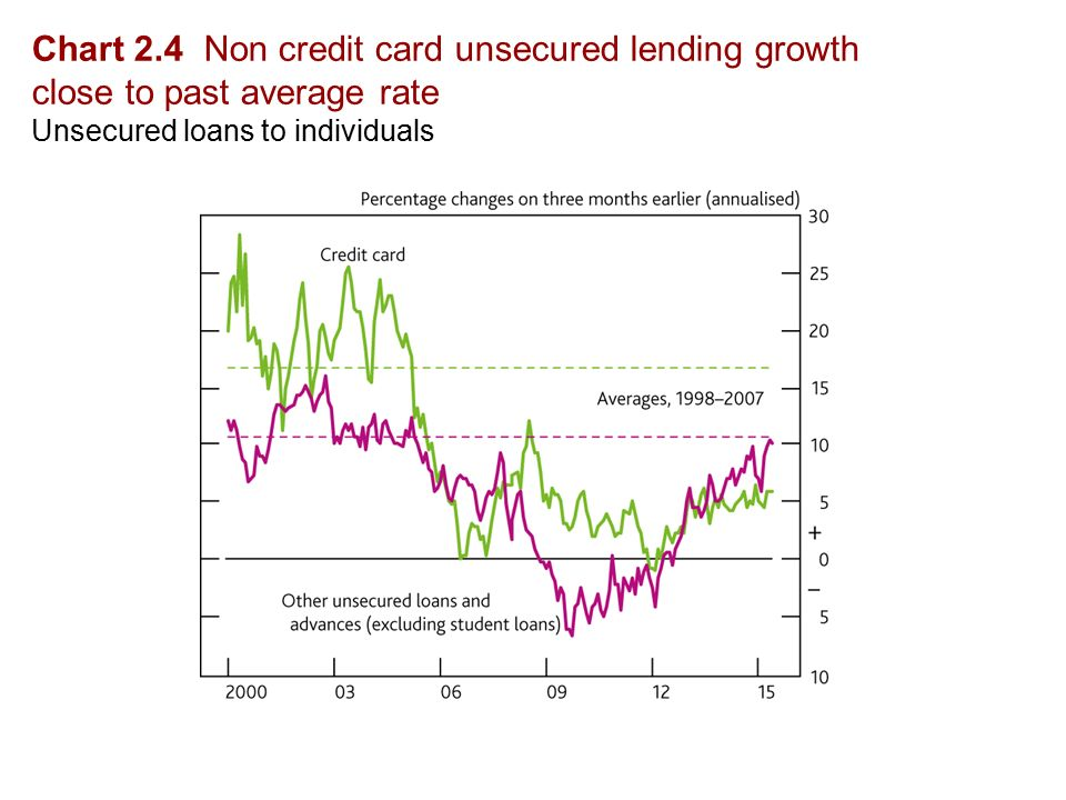 Chart 2.4 Non credit card unsecured lending growth close to past average rate Unsecured loans to individuals