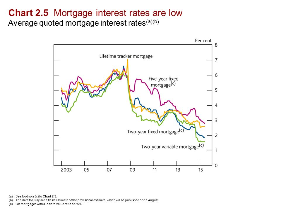 Chart 2.5 Mortgage interest rates are low Average quoted mortgage interest rates (a)(b) (a)See footnote (c) to Chart 2.3.