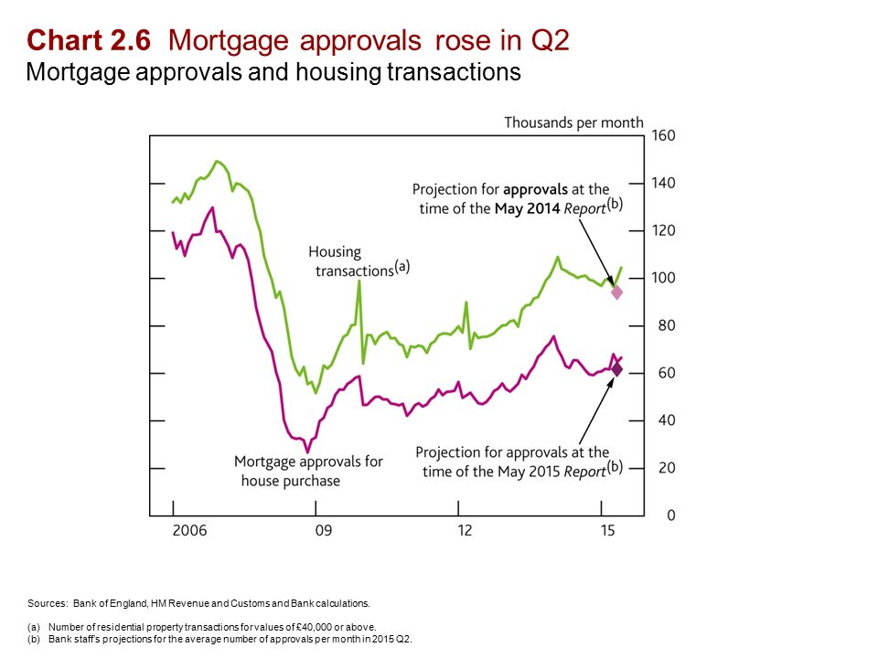 Chart 2.6 Mortgage approvals rose in Q2 Mortgage approvals and housing transactions Sources: Bank of England, HM Revenue and Customs and Bank calculations.