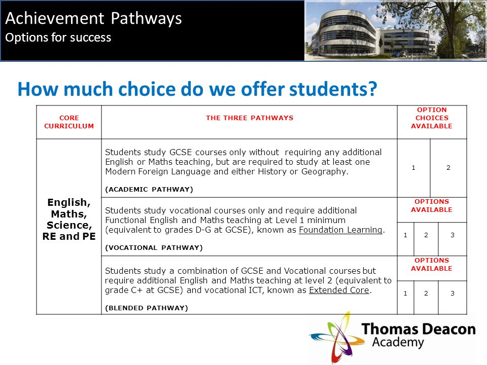 Achievement Pathways Options for success How much choice do we offer students.