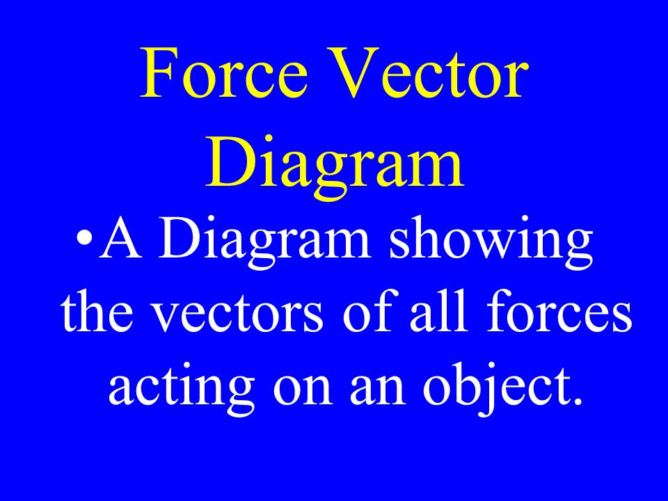 Force Vector Diagram A Diagram showing the vectors of all forces acting on an object.