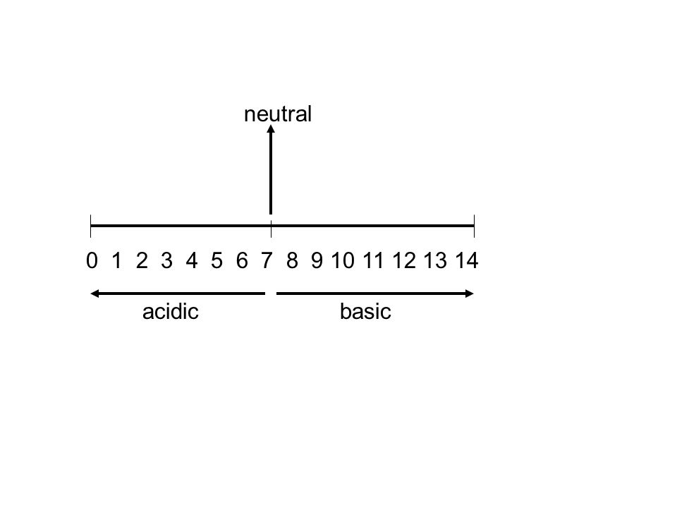 neutral acidicbasic
